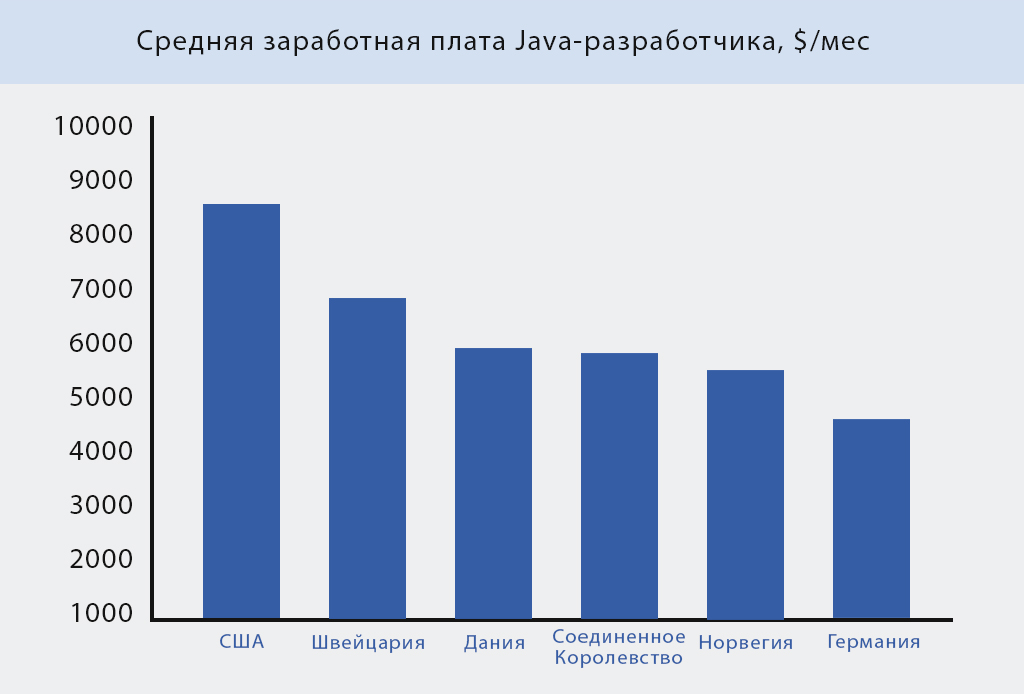 java developer salary 2019.jpg